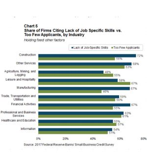 Hiring Difficulties across Industries and Location